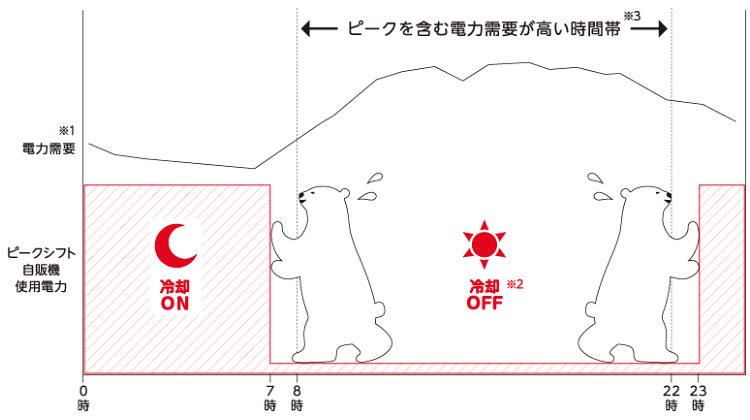 https://www.ccbji.co.jp/business/installation/images/p_img_2.png