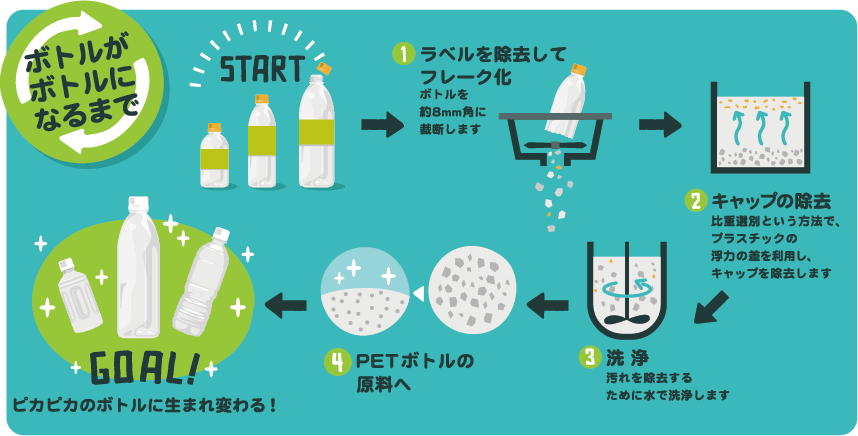 日本 の ペット ボトル 回収 率 いろは す